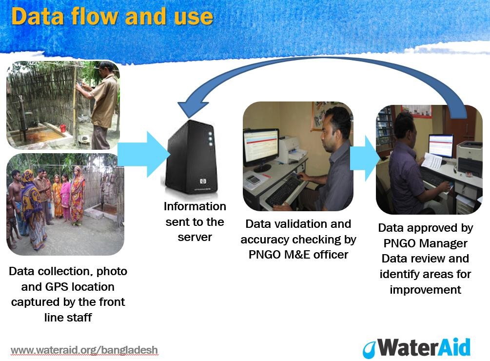 Mobile Phone Based Monitoring and Evaluation